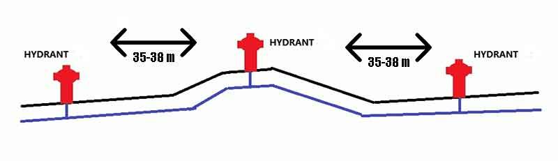 Jarak Pemasangan Hydrant dan Skema Pemasangannya